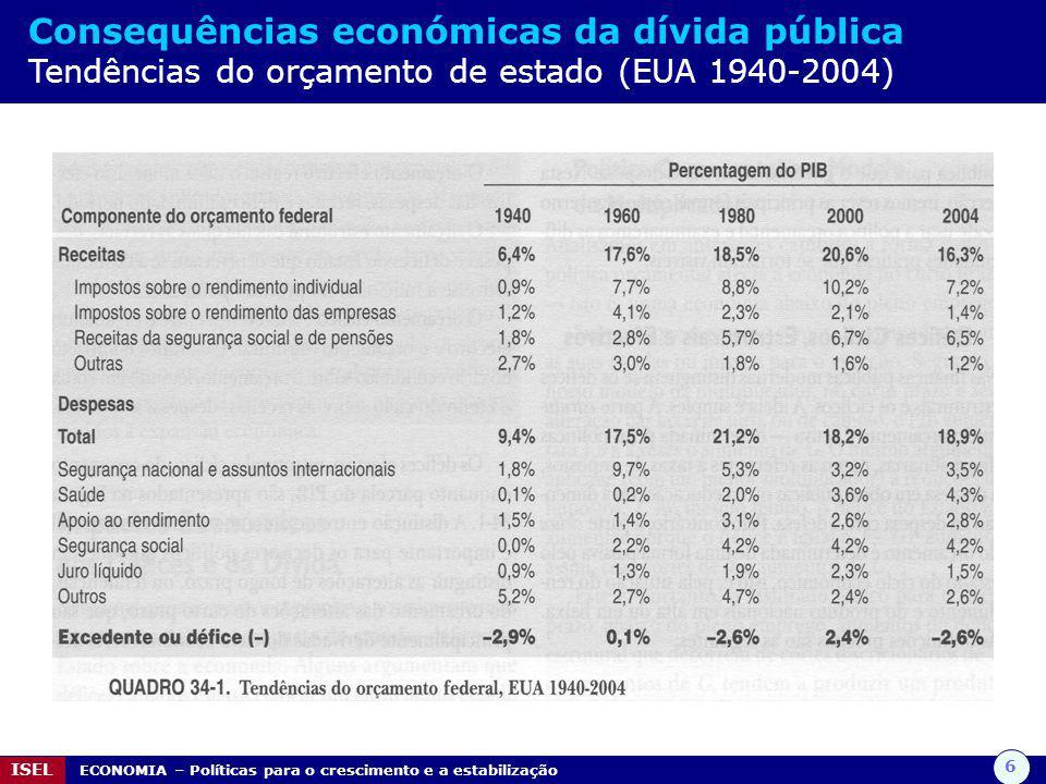 Consequências económicas da dívida pública Tendências do orçamento de estado (EUA 1940-2004)