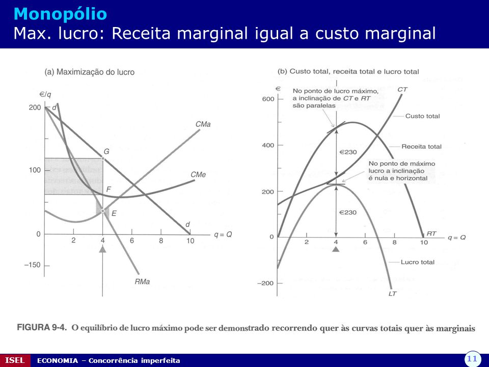 Monopólio Max. lucro: Receita marginal igual a custo marginal