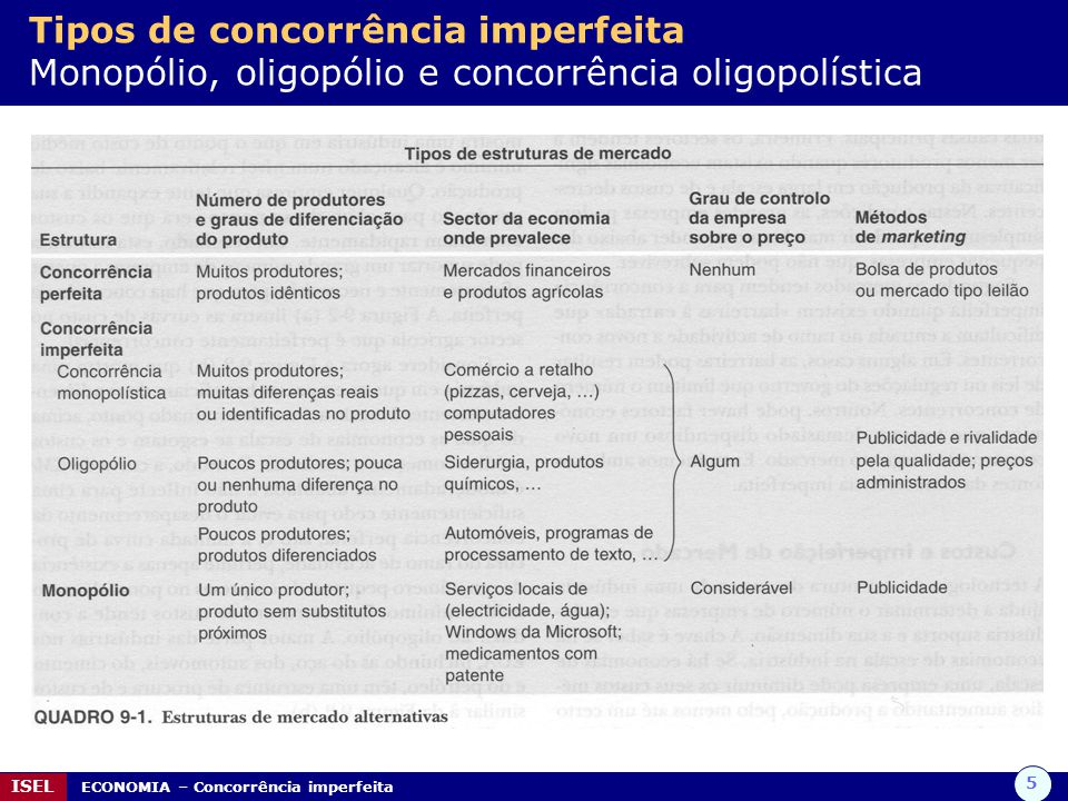 Tipos de concorrência imperfeita Monopólio, oligopólio e concorrência oligopolística