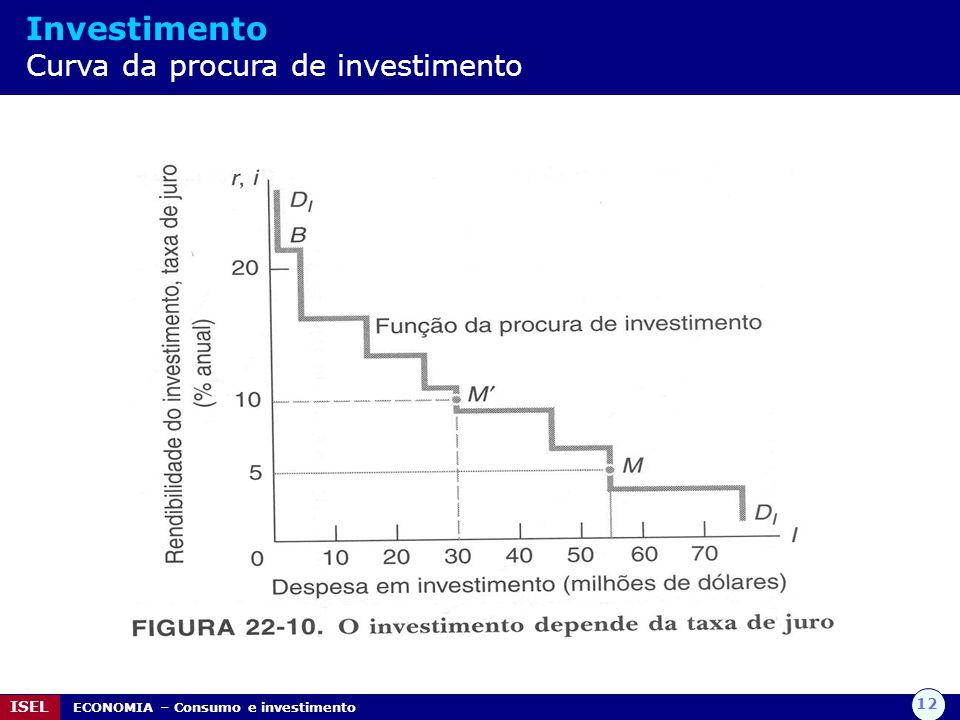 Investimento Curva da procura de investimento