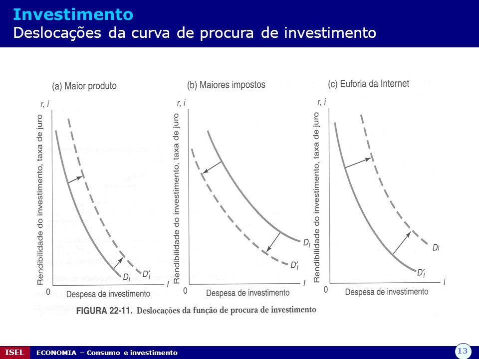 Investimento Deslocações da curva de procura de investimento