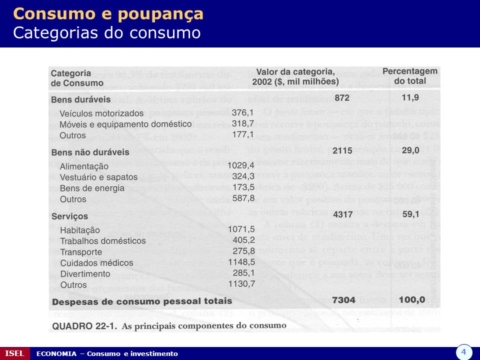Consumo e poupança Categorias do consumo