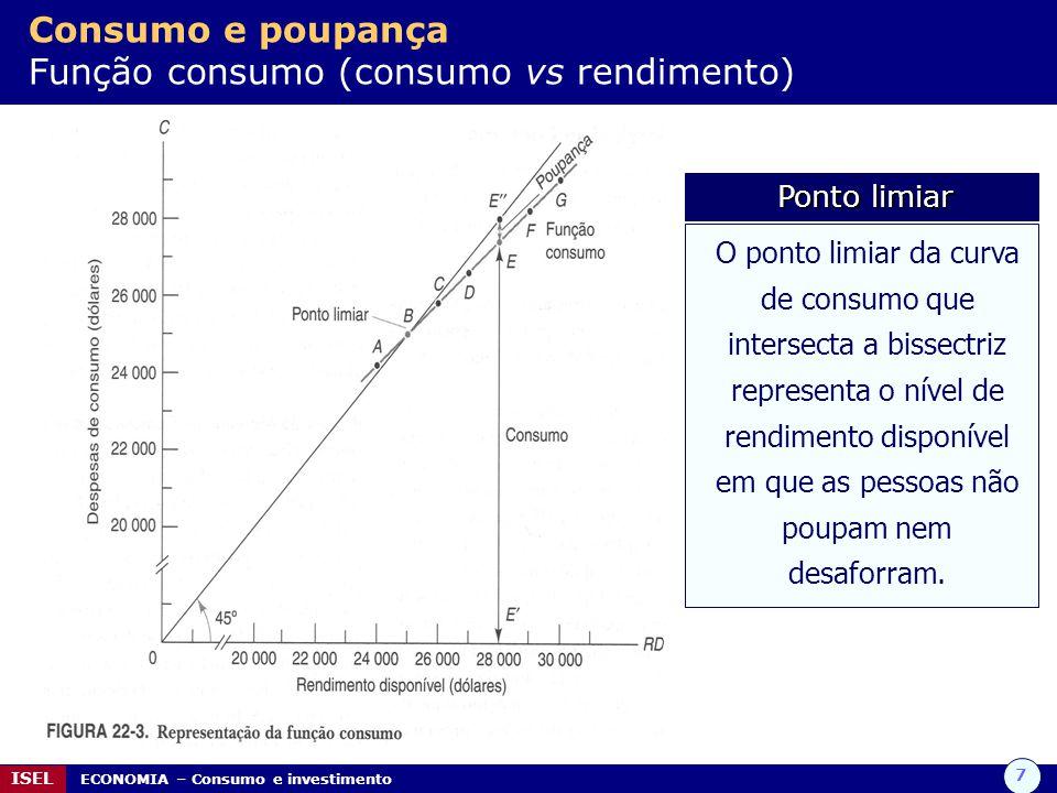 Consumo e poupança Função consumo (consumo vs rendimento)