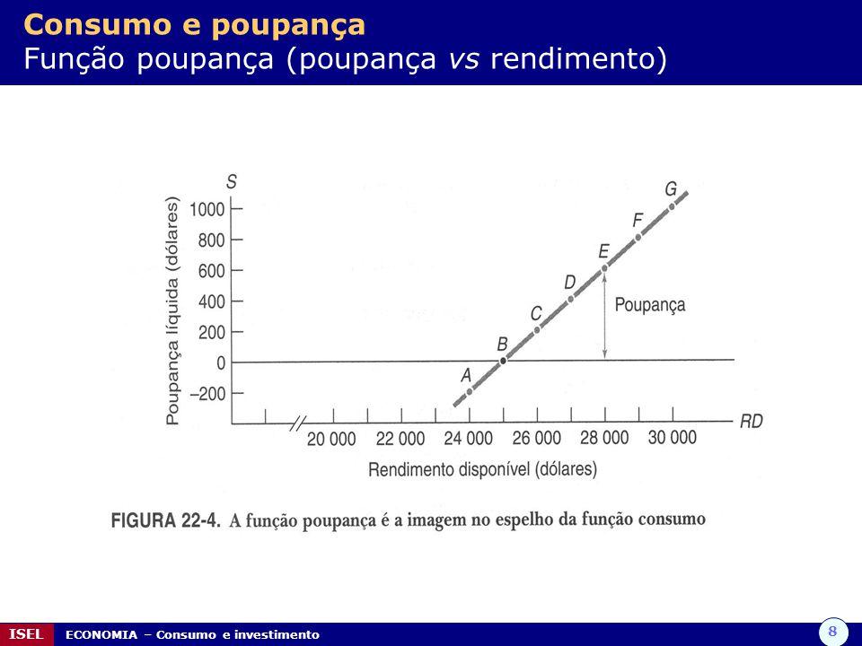 Consumo e poupança Função poupança (poupança vs rendimento)