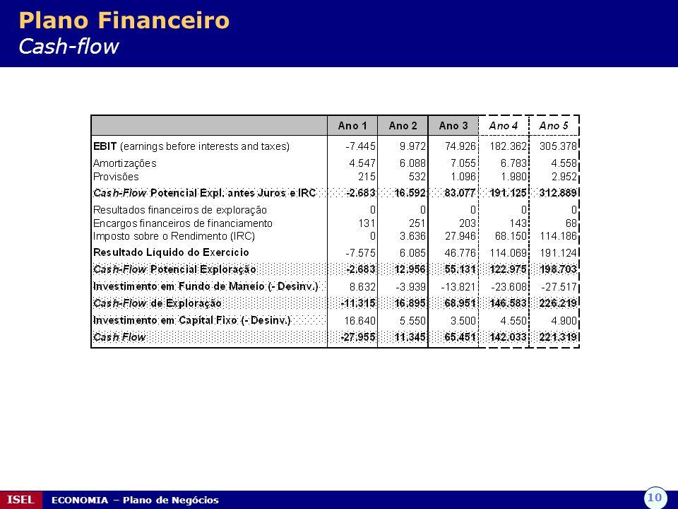 Plano Financeiro Cash-flow