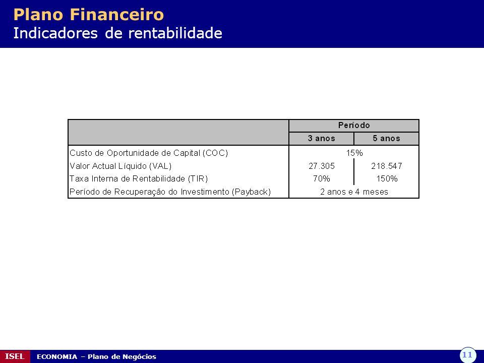 Plano Financeiro Indicadores de rentabilidade