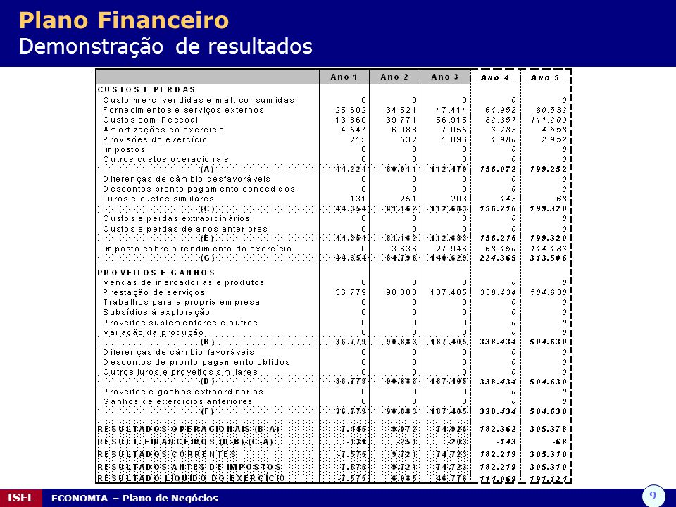Plano Financeiro Demonstração de resultados