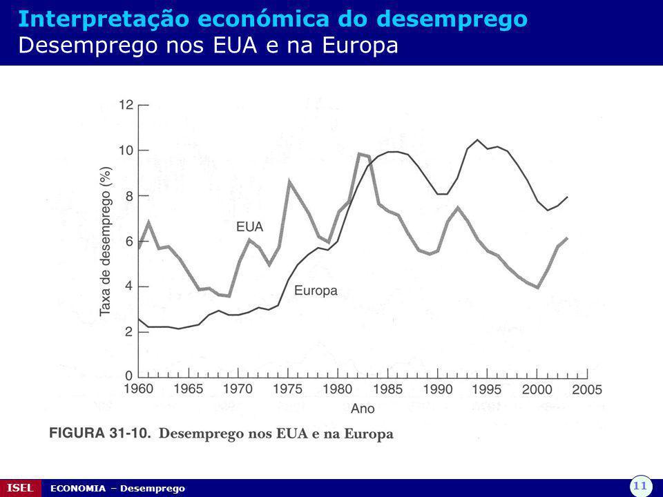 Interpretação económica do desemprego Desemprego nos EUA e na Europa
