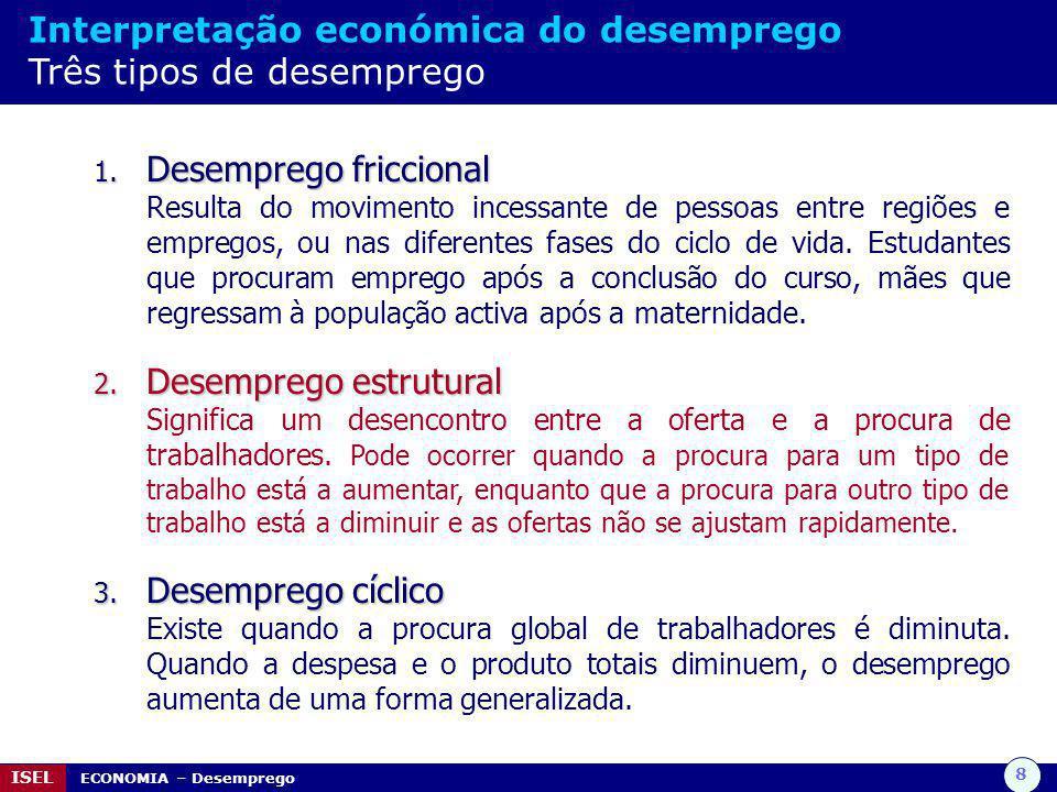 Interpretação económica do desemprego Três tipos de desemprego