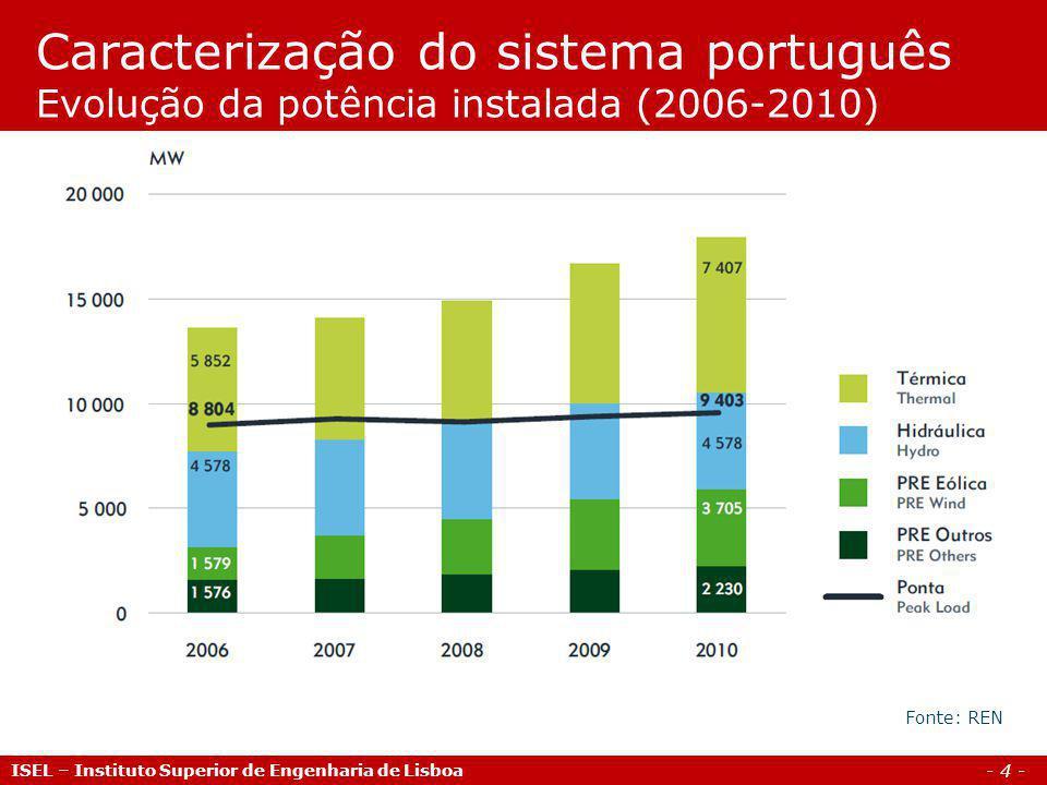 Caracterização do sistema português Evolução da potência instalada (2006-2010)