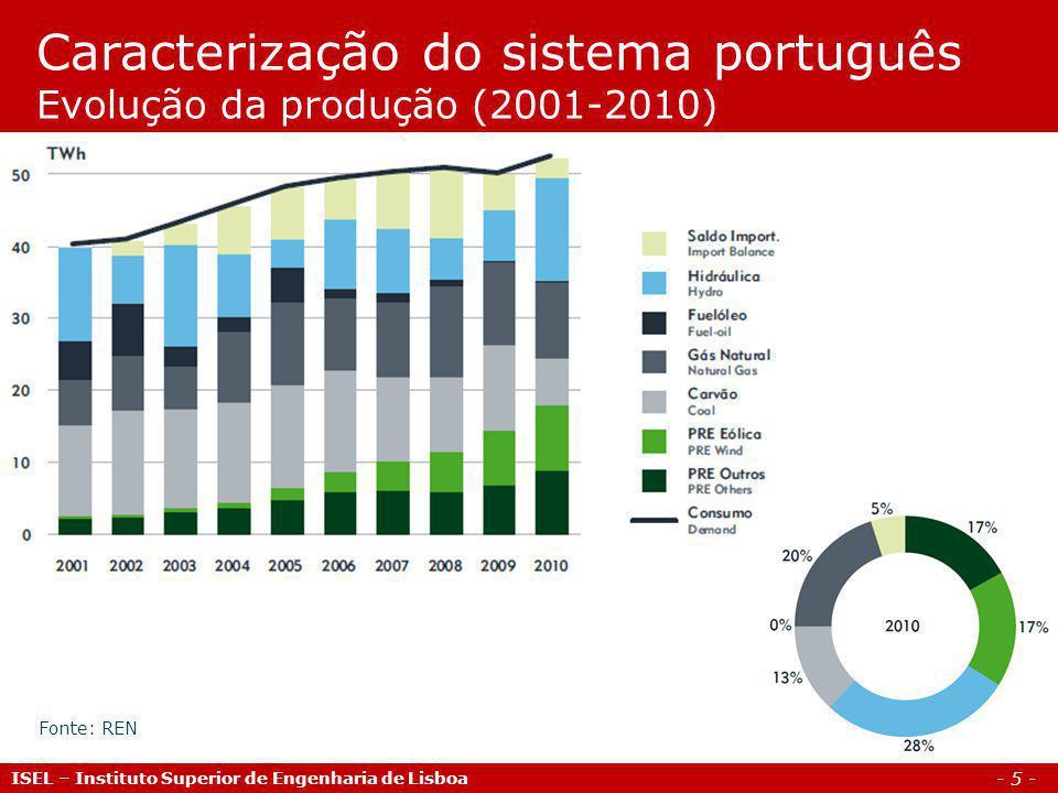 Caracterização do sistema português Evolução da produção (2001-2010)