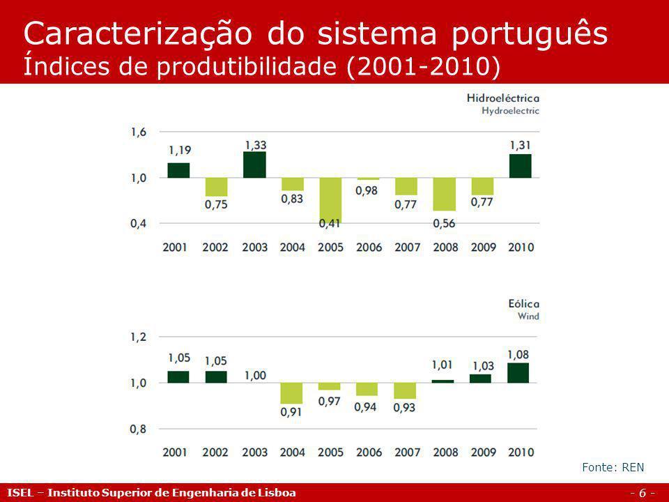 Caracterização do sistema português Índices de produtibilidade (2001-2010)