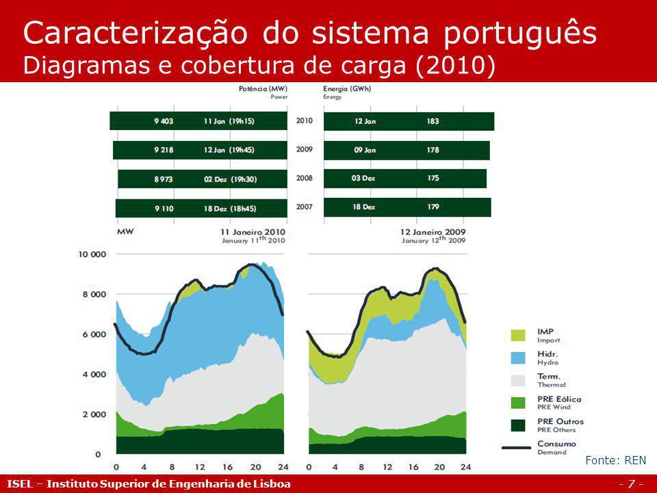 Caracterização do sistema português Diagramas e cobertura de carga (2010)