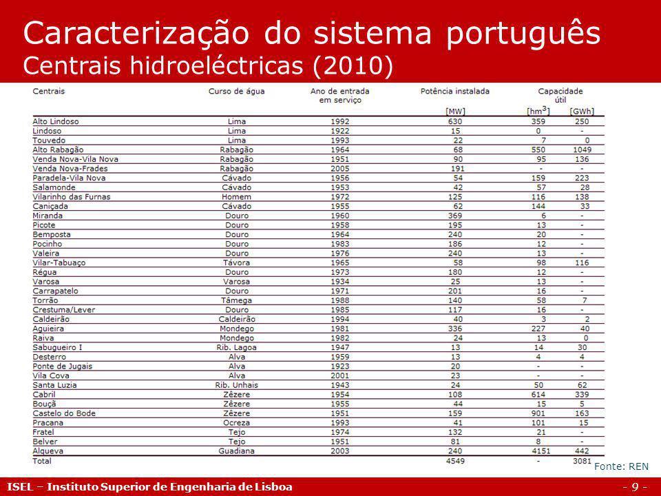 Caracterização do sistema português Centrais hidroeléctricas (2010)