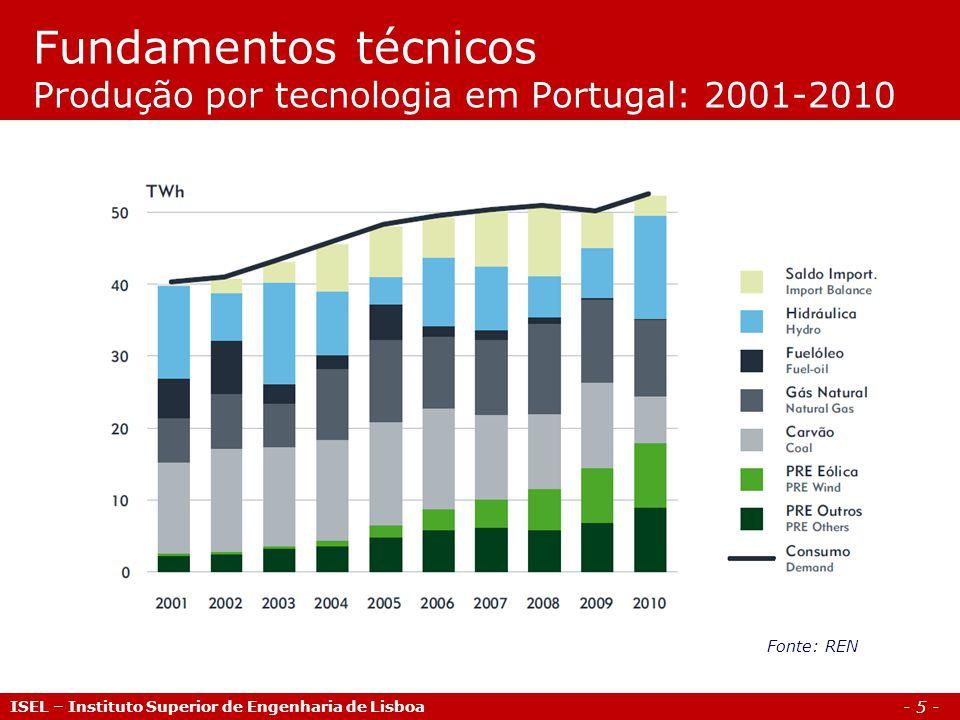 Fundamentos técnicos Produção por tecnologia em Portugal: 2001-2010