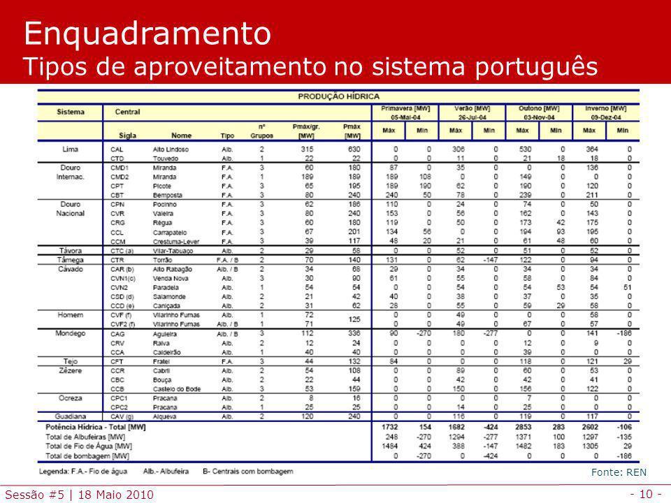 Enquadramento Tipos de aproveitamento no sistema português