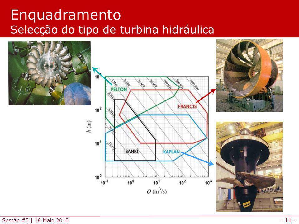 Enquadramento Selecção do tipo de turbina hidráulica
