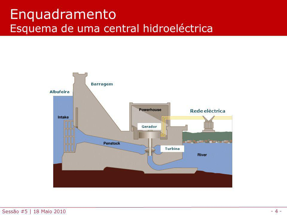 Enquadramento Esquema de uma central hidroeléctrica