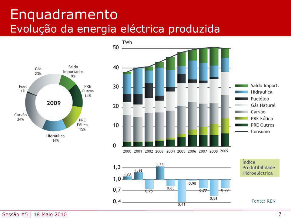 Enquadramento Evolução da energia eléctrica produzida