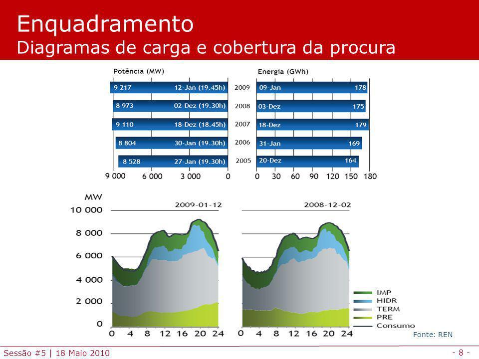 Enquadramento Diagramas de carga e cobertura da procura
