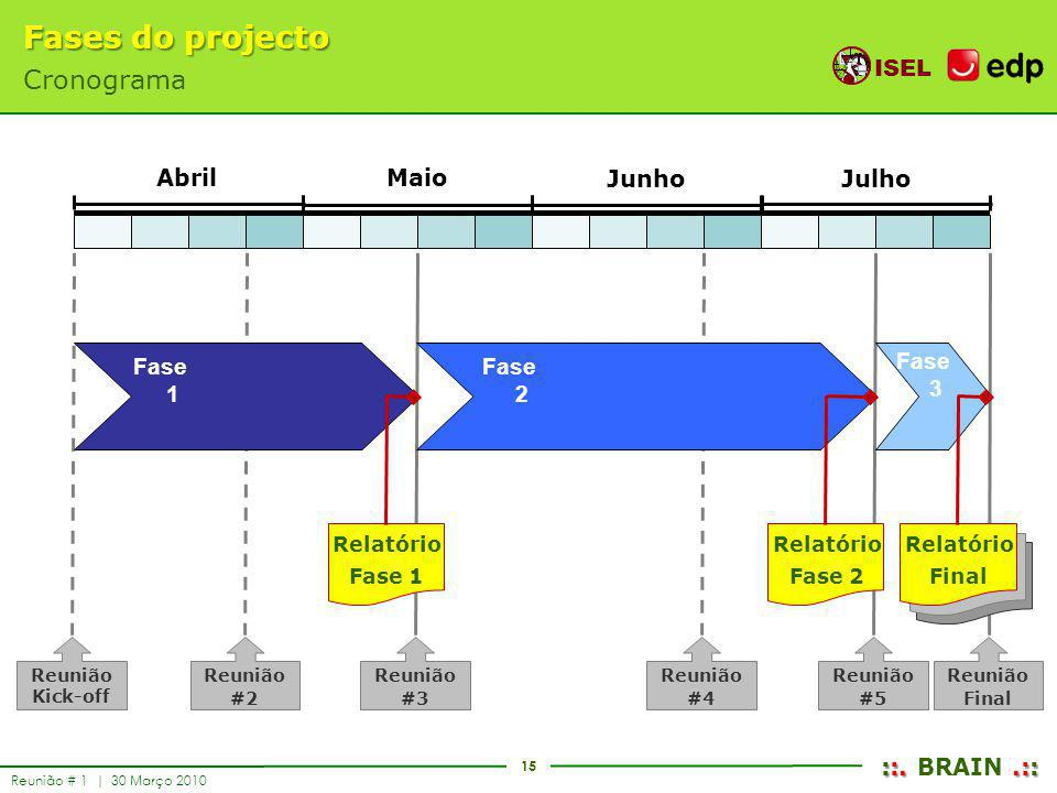 Fases do projecto Cronograma Abril Maio Junho Julho Fase 1 Fase 2 Fase