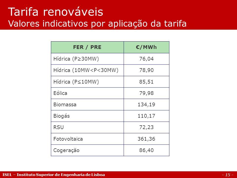 Tarifa renováveis Valores indicativos por aplicação da tarifa