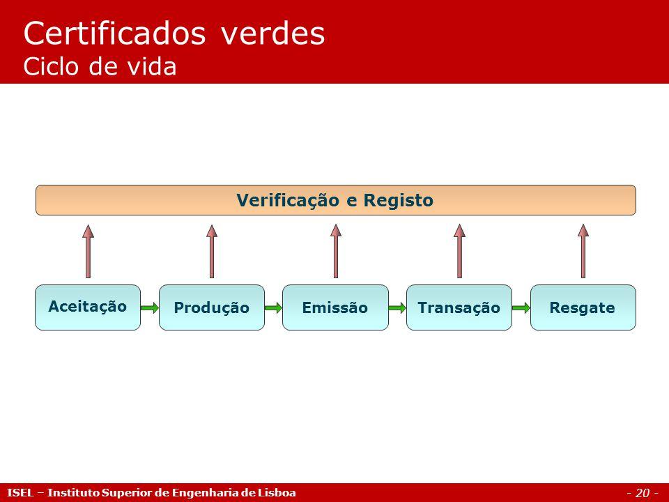 Certificados verdes Ciclo de vida