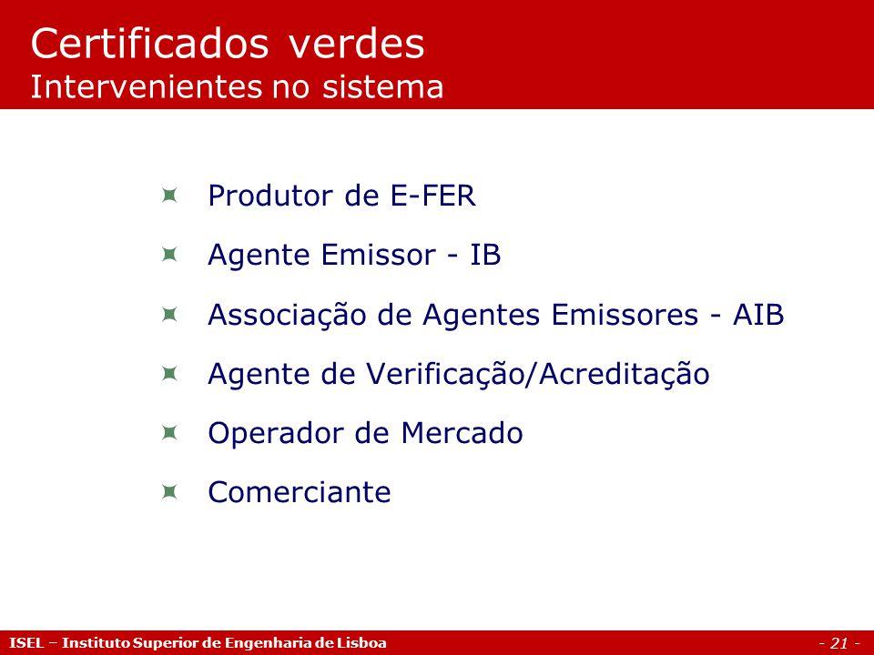 Certificados verdes Intervenientes no sistema