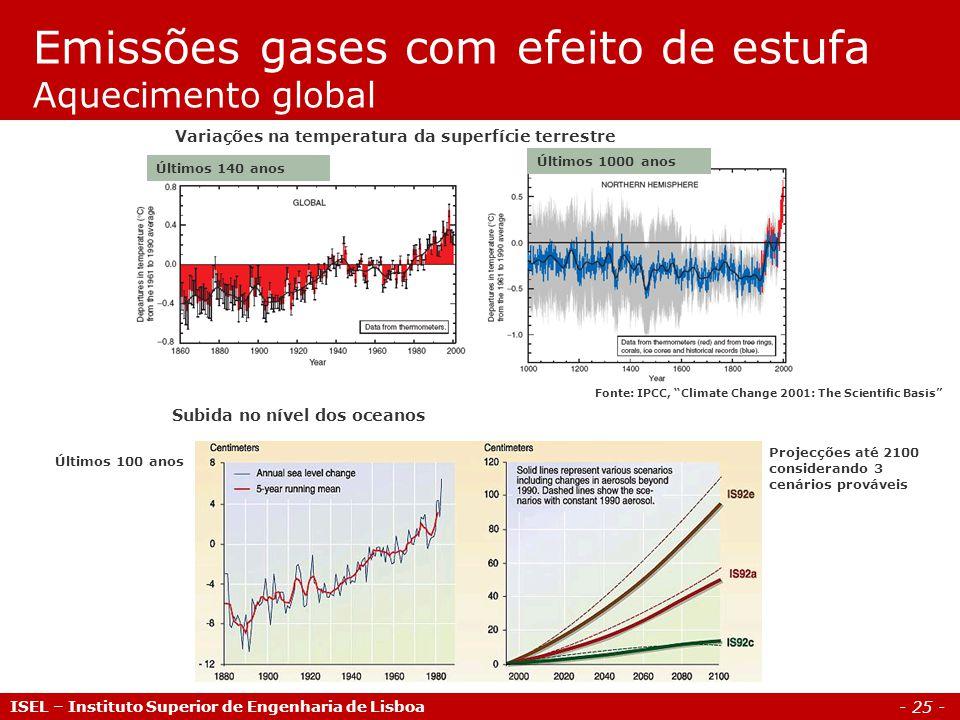 Emissões gases com efeito de estufa Aquecimento global