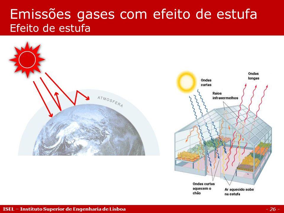 Emissões gases com efeito de estufa Efeito de estufa