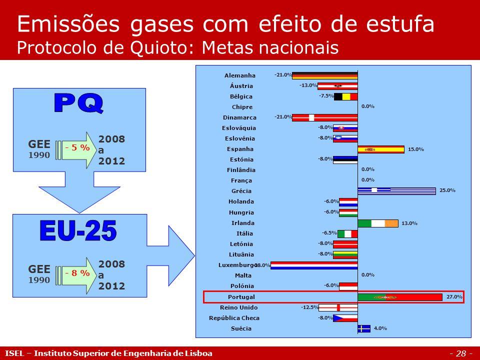 Emissões gases com efeito de estufa Protocolo de Quioto: Metas nacionais