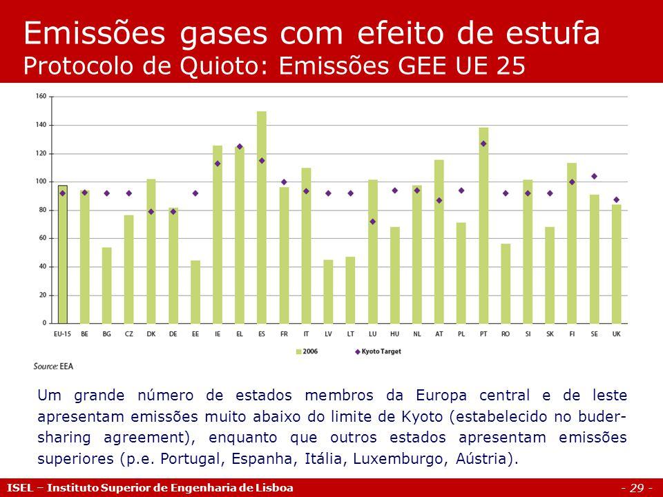Emissões gases com efeito de estufa Protocolo de Quioto: Emissões GEE UE 25