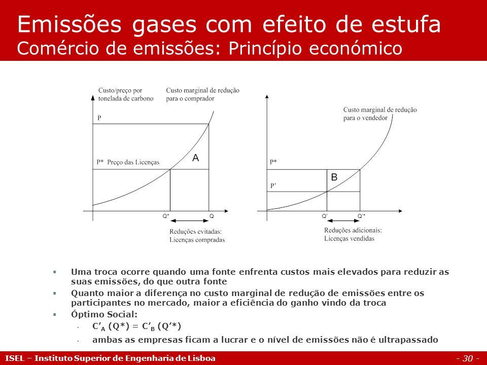 Emissões gases com efeito de estufa Comércio de emissões: Princípio económico