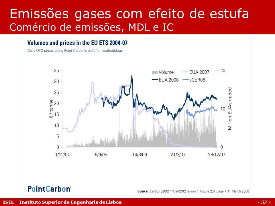 Emissões gases com efeito de estufa Comércio de emissões, MDL e IC