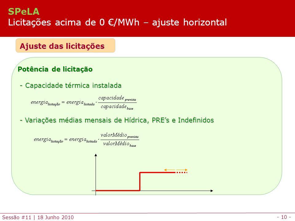 SPeLA Licitações acima de 0 €/MWh – ajuste horizontal
