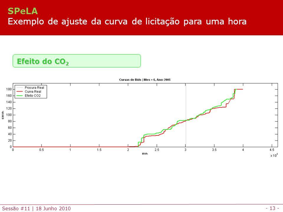 SPeLA Exemplo de ajuste da curva de licitação para uma hora