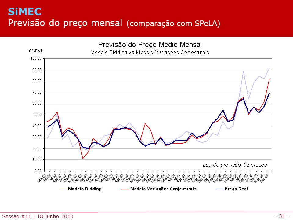 SiMEC Previsão do preço mensal (comparação com SPeLA)