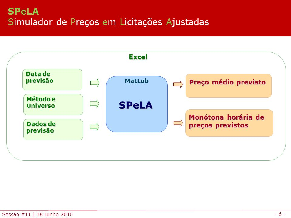 SPeLA SPeLA Simulador de Preços em Licitações Ajustadas Excel