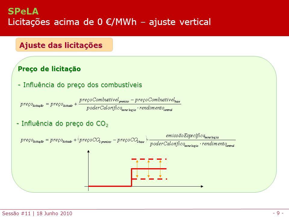 SPeLA Licitações acima de 0 €/MWh – ajuste vertical