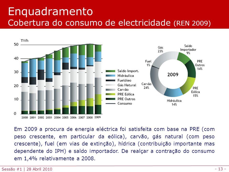 Enquadramento Cobertura do consumo de electricidade (REN 2009)