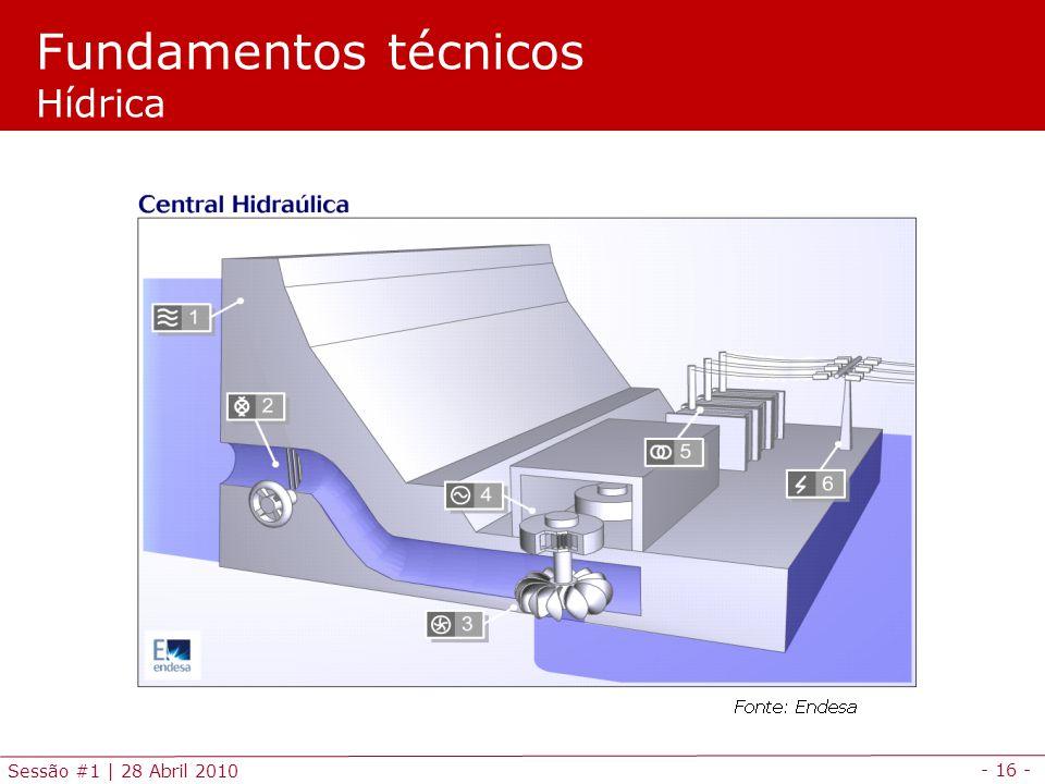 Fundamentos técnicos Hídrica