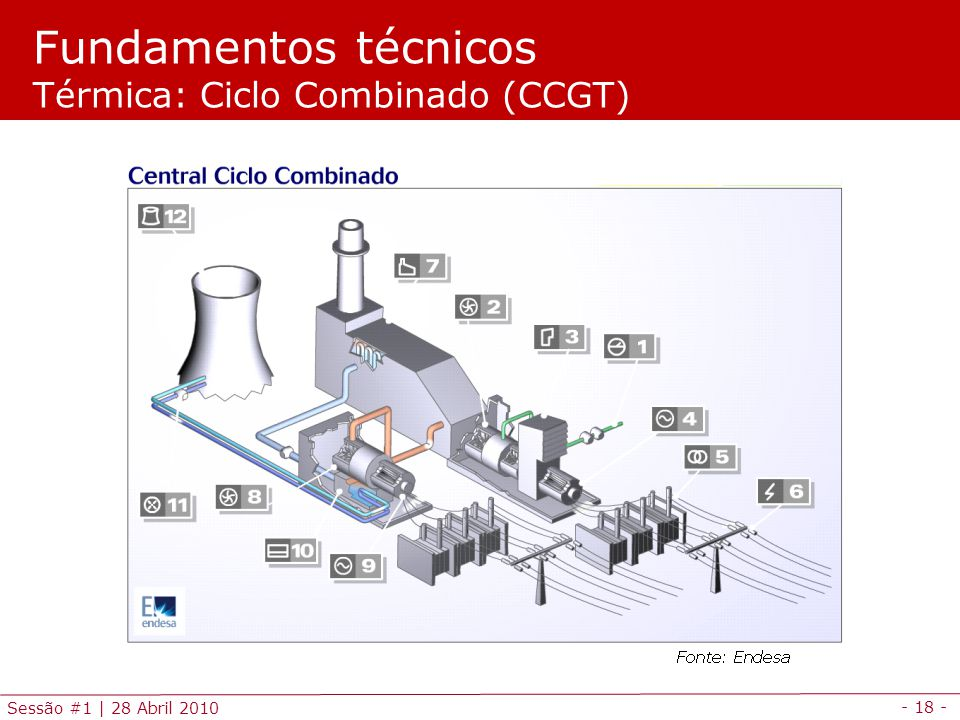 Fundamentos técnicos Térmica: Ciclo Combinado (CCGT)
