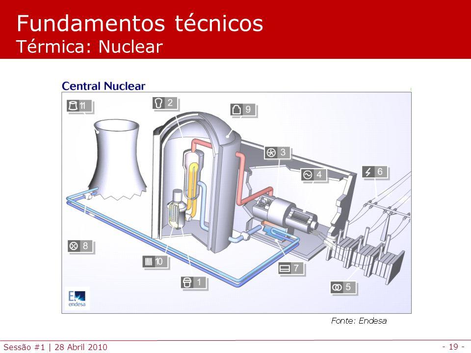 Fundamentos técnicos Térmica: Nuclear