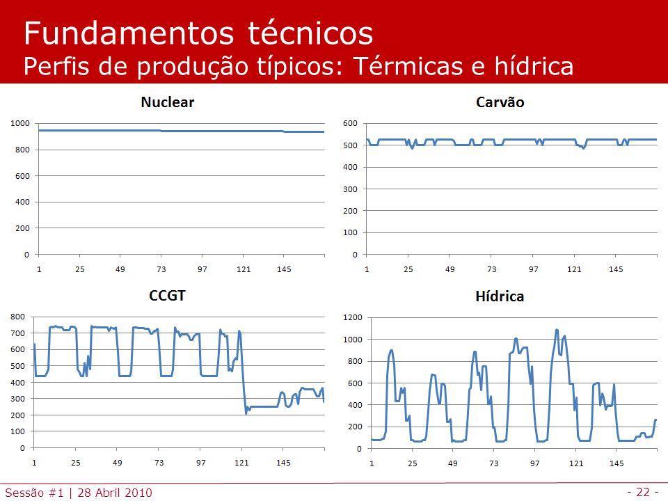 Fundamentos técnicos Perfis de produção típicos: Térmicas e hídrica