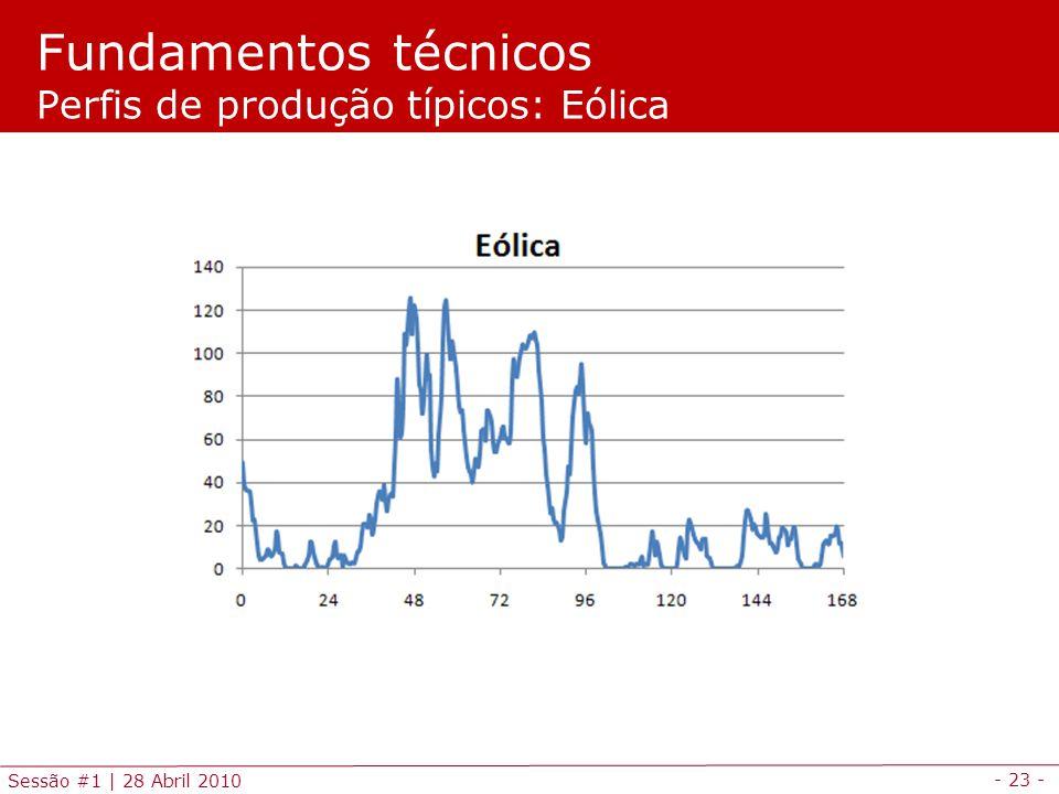 Fundamentos técnicos Perfis de produção típicos: Eólica