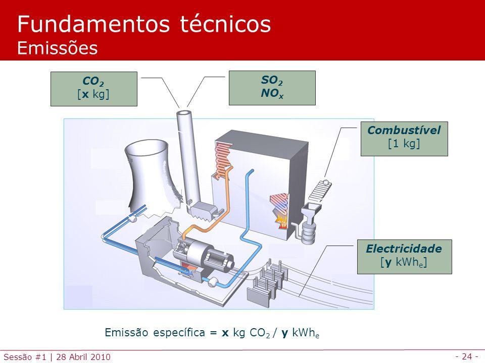 Fundamentos técnicos Emissões