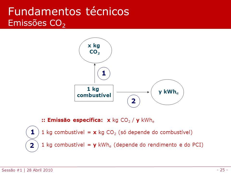 Fundamentos técnicos Emissões CO2