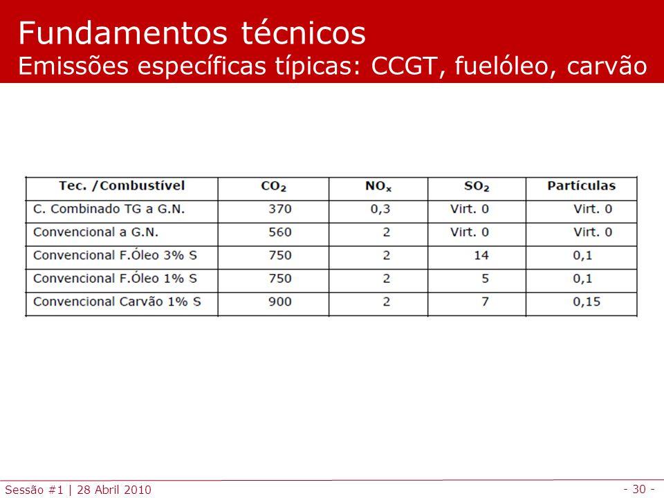 Fundamentos técnicos Emissões específicas típicas: CCGT, fuelóleo, carvão