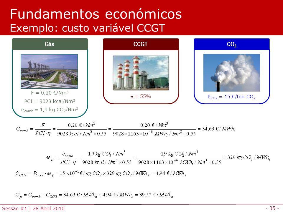 Fundamentos económicos Exemplo: custo variável CCGT