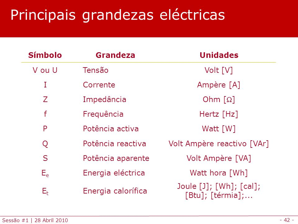 Principais grandezas eléctricas